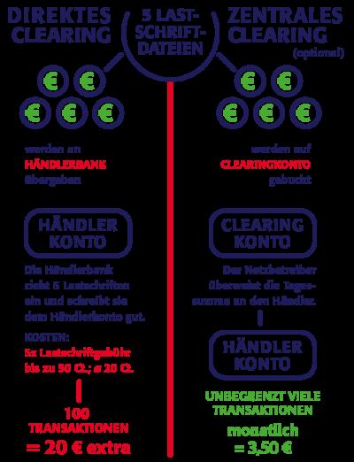 Das Bild visualisiert den Unterschied zwischen direktem und zentralem Clearing.